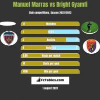 Manuel Marras vs Bright Gyamfi h2h player stats