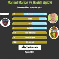 Manuel Marras vs Davide Agazzi h2h player stats