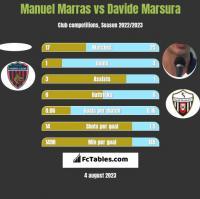 Manuel Marras vs Davide Marsura h2h player stats