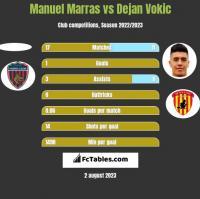 Manuel Marras vs Dejan Vokic h2h player stats