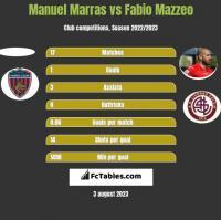 Manuel Marras vs Fabio Mazzeo h2h player stats
