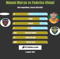 Manuel Marras vs Federico Viviani h2h player stats