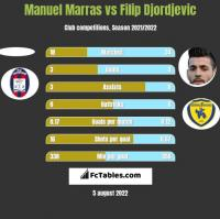 Manuel Marras vs Filip Djordjevic h2h player stats