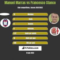 Manuel Marras vs Francesco Stanco h2h player stats