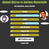 Manuel Marras vs Gaetano Monachello h2h player stats