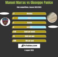 Manuel Marras vs Giuseppe Panico h2h player stats