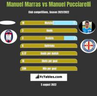 Manuel Marras vs Manuel Pucciarelli h2h player stats