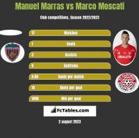 Manuel Marras vs Marco Moscati h2h player stats