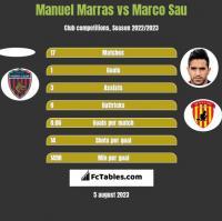 Manuel Marras vs Marco Sau h2h player stats