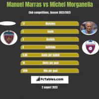 Manuel Marras vs Michel Morganella h2h player stats