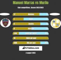 Manuel Marras vs Murilo h2h player stats