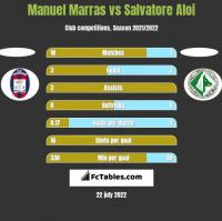 Manuel Marras vs Salvatore Aloi h2h player stats