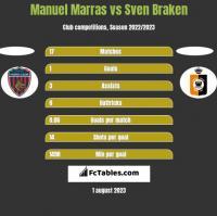 Manuel Marras vs Sven Braken h2h player stats