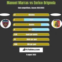 Manuel Marras vs Enrico Brignola h2h player stats