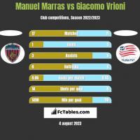 Manuel Marras vs Giacomo Vrioni h2h player stats