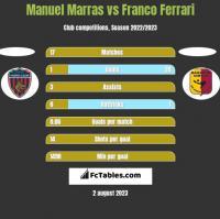 Manuel Marras vs Franco Ferrari h2h player stats
