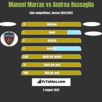 Manuel Marras vs Andrea Bussaglia h2h player stats