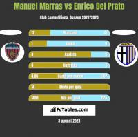 Manuel Marras vs Enrico Del Prato h2h player stats
