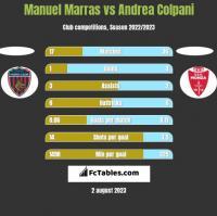 Manuel Marras vs Andrea Colpani h2h player stats