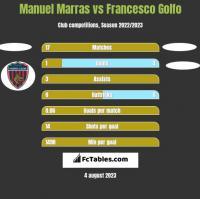 Manuel Marras vs Francesco Golfo h2h player stats