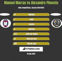 Manuel Marras vs Alexandre Pimenta h2h player stats