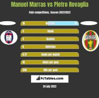 Manuel Marras vs Pietro Rovaglia h2h player stats