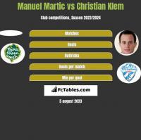Manuel Martic vs Christian Klem h2h player stats