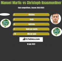 Manuel Martic vs Christoph Knasmuellner h2h player stats