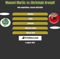Manuel Martic vs Christoph Kroepfl h2h player stats