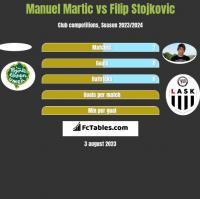 Manuel Martic vs Filip Stojkovic h2h player stats
