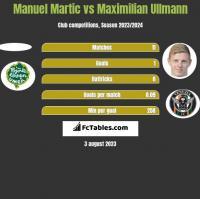 Manuel Martic vs Maximilian Ullmann h2h player stats