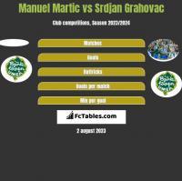 Manuel Martic vs Srdjan Grahovac h2h player stats