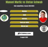 Manuel Martic vs Stefan Schwab h2h player stats