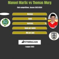 Manuel Martic vs Thomas Murg h2h player stats