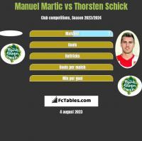 Manuel Martic vs Thorsten Schick h2h player stats