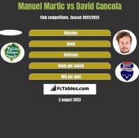 Manuel Martic vs David Cancola h2h player stats
