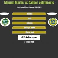 Manuel Martic vs Dalibor Velimirovic h2h player stats