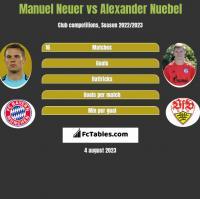 Manuel Neuer vs Alexander Nuebel h2h player stats