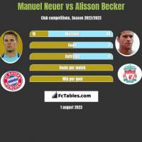 Manuel Neuer vs Alisson Becker h2h player stats