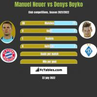 Manuel Neuer vs Denys Boyko h2h player stats