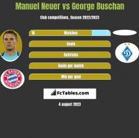 Manuel Neuer vs George Buschan h2h player stats