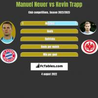 Manuel Neuer vs Kevin Trapp h2h player stats