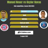 Manuel Neuer vs Keylor Navas h2h player stats