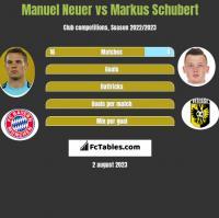 Manuel Neuer vs Markus Schubert h2h player stats