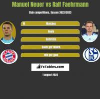 Manuel Neuer vs Ralf Faehrmann h2h player stats