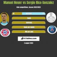 Manuel Neuer vs Sergio Rico Gonzalez h2h player stats