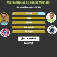 Manuel Neuer vs Simon Mignolet h2h player stats