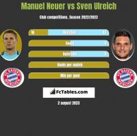 Manuel Neuer vs Sven Ulreich h2h player stats