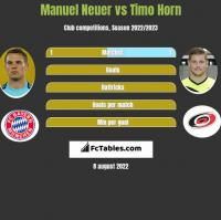 Manuel Neuer vs Timo Horn h2h player stats