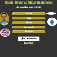 Manuel Neuer vs Ruslan Neshcheret h2h player stats